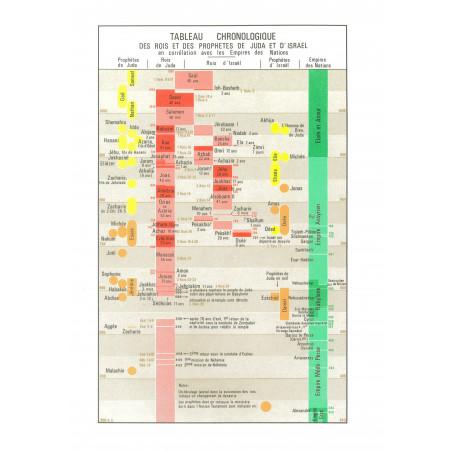 Tableau chronologique des rois et des prophètes de Juda et d'Israël (petit format)